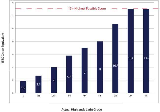 ITBS_2013-Scores