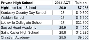 Highlands Latin 1st on ACT among Private Schools in Louisville